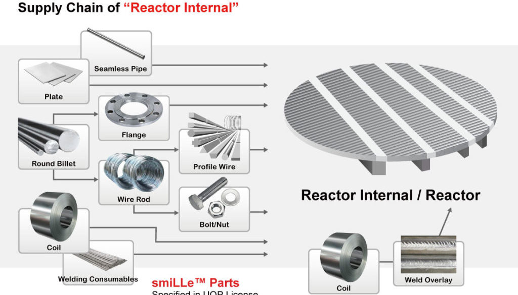 Reactor-Internal4