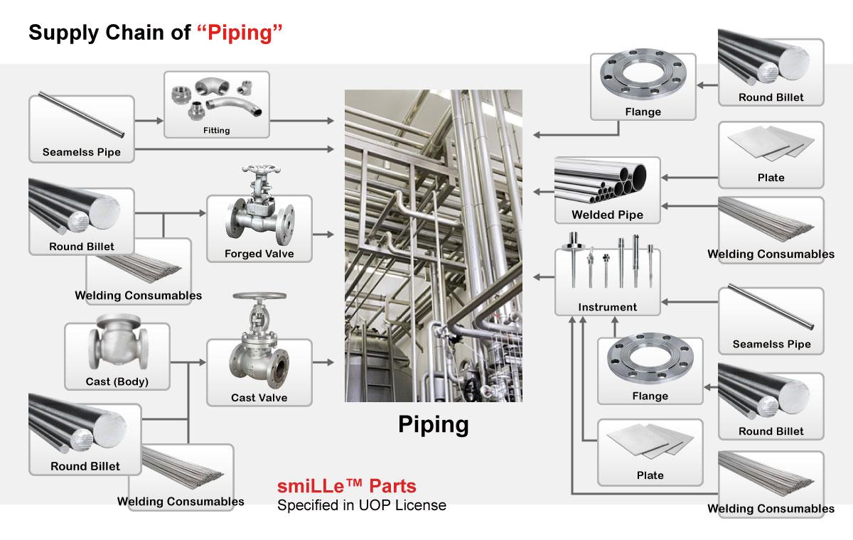 Supply-Chain3
