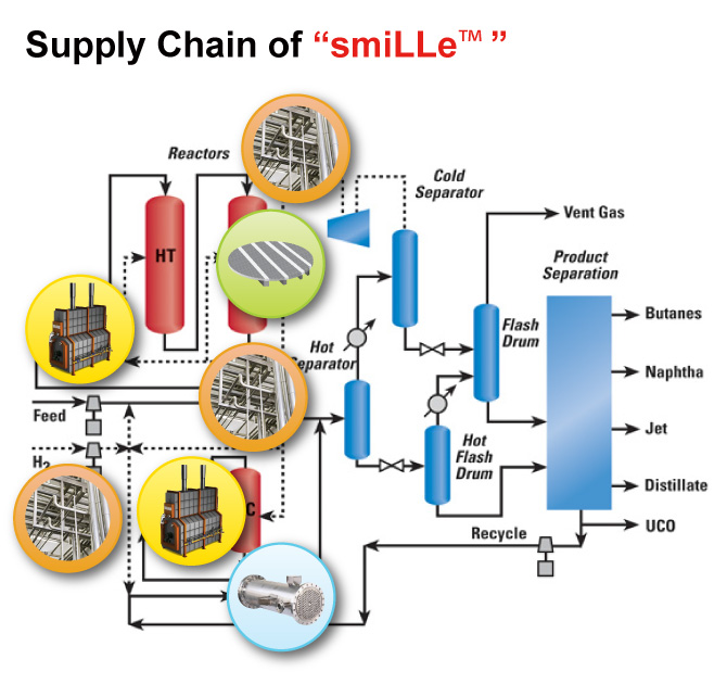 "supply chain of ""smille"""